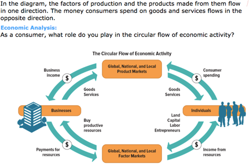 economic vocabulary activity chapter 7 demand and supply key
