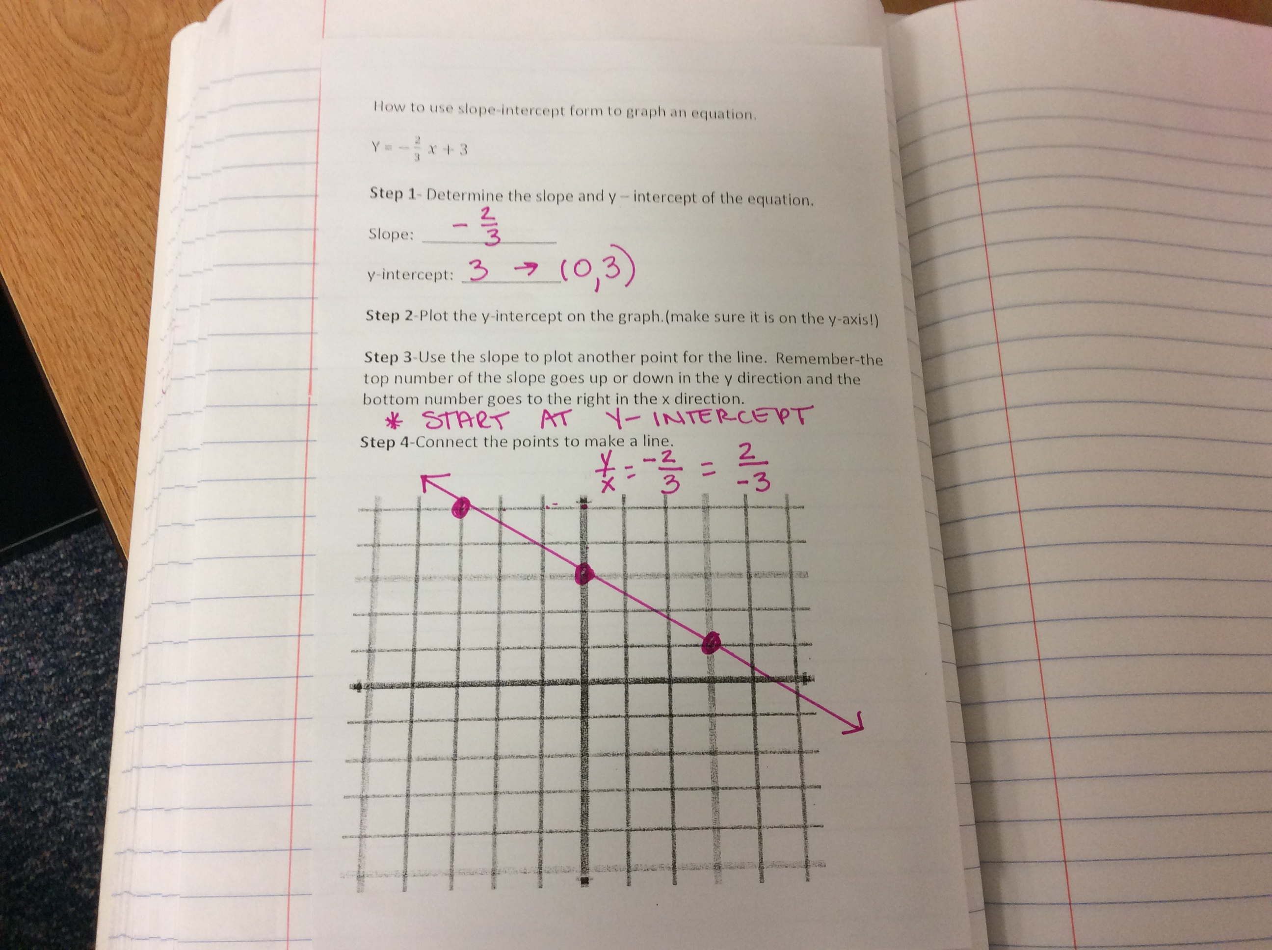 Winterc math 8 notes how to use slope intercept form to graph an equation falaconquin