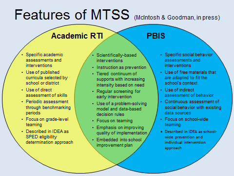 Multi Tiered Systems Of Support Mtss Mtss Overview